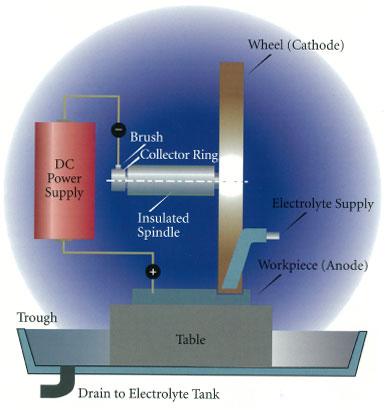 coupe par procédé électrochimique